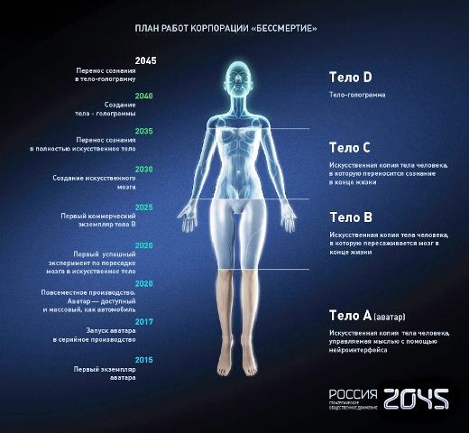 Ние предлагаме техnологичната реализация на  процеса на лично безсмъртие да започне със създаването на алтернативен на биологичния мозък носител на психика и с възможностите за прехвърляне на съзнание от един носител в друг.